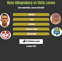 Rene Klingenburg vs Chris Loewe h2h player stats