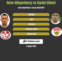 Rene Klingenburg vs Daniel Didavi h2h player stats
