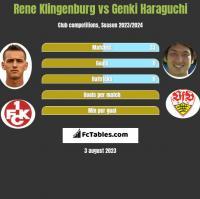 Rene Klingenburg vs Genki Haraguchi h2h player stats