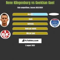 Rene Klingenburg vs Goekhan Guel h2h player stats