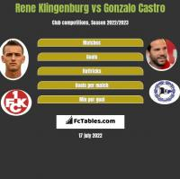 Rene Klingenburg vs Gonzalo Castro h2h player stats