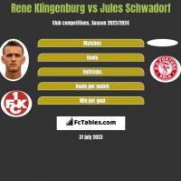 Rene Klingenburg vs Jules Schwadorf h2h player stats