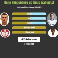 Rene Klingenburg vs Linus Wahlqvist h2h player stats