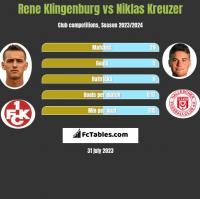 Rene Klingenburg vs Niklas Kreuzer h2h player stats