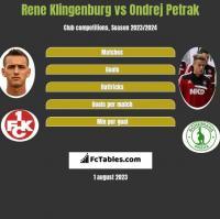 Rene Klingenburg vs Ondrej Petrak h2h player stats