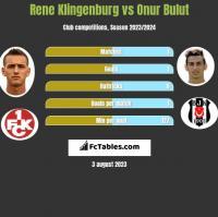 Rene Klingenburg vs Onur Bulut h2h player stats