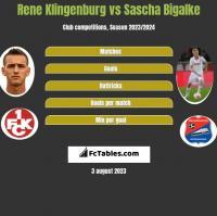 Rene Klingenburg vs Sascha Bigalke h2h player stats