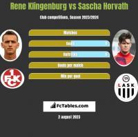 Rene Klingenburg vs Sascha Horvath h2h player stats