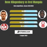 Rene Klingenburg vs Orel Mangala h2h player stats