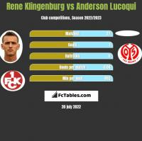 Rene Klingenburg vs Anderson Lucoqui h2h player stats