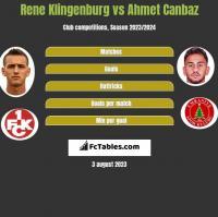 Rene Klingenburg vs Ahmet Canbaz h2h player stats