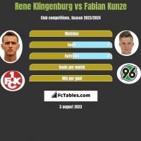 Rene Klingenburg vs Fabian Kunze h2h player stats