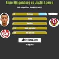 Rene Klingenburg vs Justin Loewe h2h player stats