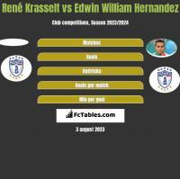 René Krasselt vs Edwin William Hernandez h2h player stats
