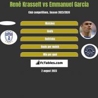 René Krasselt vs Emmanuel Garcia h2h player stats