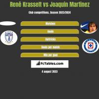 René Krasselt vs Joaquin Martinez h2h player stats