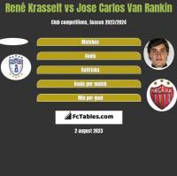 René Krasselt vs Jose Carlos Van Rankin h2h player stats