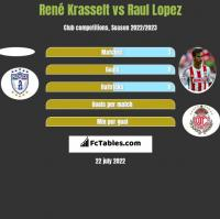 René Krasselt vs Raul Lopez h2h player stats