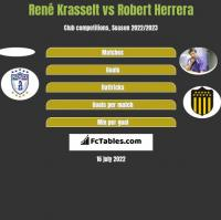 René Krasselt vs Robert Herrera h2h player stats
