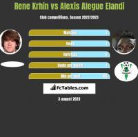 Rene Krhin vs Alexis Alegue Elandi h2h player stats