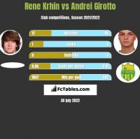 Rene Krhin vs Andrei Girotto h2h player stats