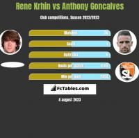 Rene Krhin vs Anthony Goncalves h2h player stats