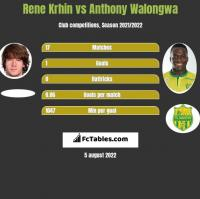 Rene Krhin vs Anthony Walongwa h2h player stats