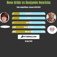 Rene Krhin vs Benjamin Henrichs h2h player stats