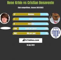 Rene Krhin vs Cristian Benavente h2h player stats
