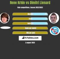 Rene Krhin vs Dimitri Lienard h2h player stats