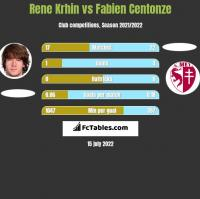 Rene Krhin vs Fabien Centonze h2h player stats