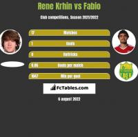 Rene Krhin vs Fabio h2h player stats