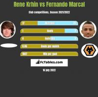 Rene Krhin vs Fernando Marcal h2h player stats