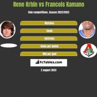 Rene Krhin vs Francois Kamano h2h player stats