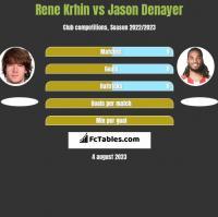 Rene Krhin vs Jason Denayer h2h player stats