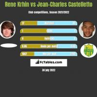 Rene Krhin vs Jean-Charles Castelletto h2h player stats