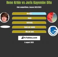 Rene Krhin vs Joris Kayembe Ditu h2h player stats