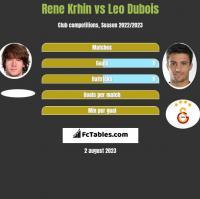 Rene Krhin vs Leo Dubois h2h player stats
