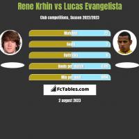Rene Krhin vs Lucas Evangelista h2h player stats