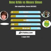 Rene Krhin vs Moses Simon h2h player stats
