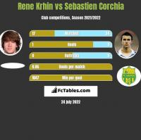 Rene Krhin vs Sebastien Corchia h2h player stats