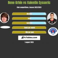 Rene Krhin vs Valentin Eysseric h2h player stats