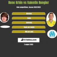 Rene Krhin vs Valentin Rongier h2h player stats