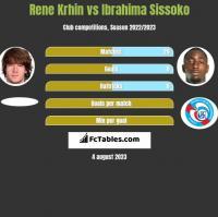 Rene Krhin vs Ibrahima Sissoko h2h player stats