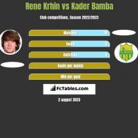 Rene Krhin vs Kader Bamba h2h player stats