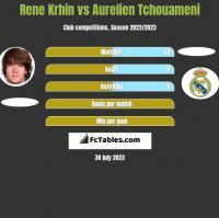 Rene Krhin vs Aurelien Tchouameni h2h player stats