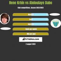 Rene Krhin vs Abdoulaye Dabo h2h player stats
