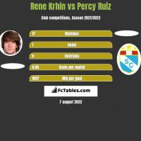 Rene Krhin vs Percy Ruiz h2h player stats