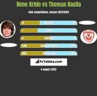 Rene Krhin vs Thomas Basila h2h player stats