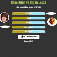 Rene Krhin vs Imran Louza h2h player stats